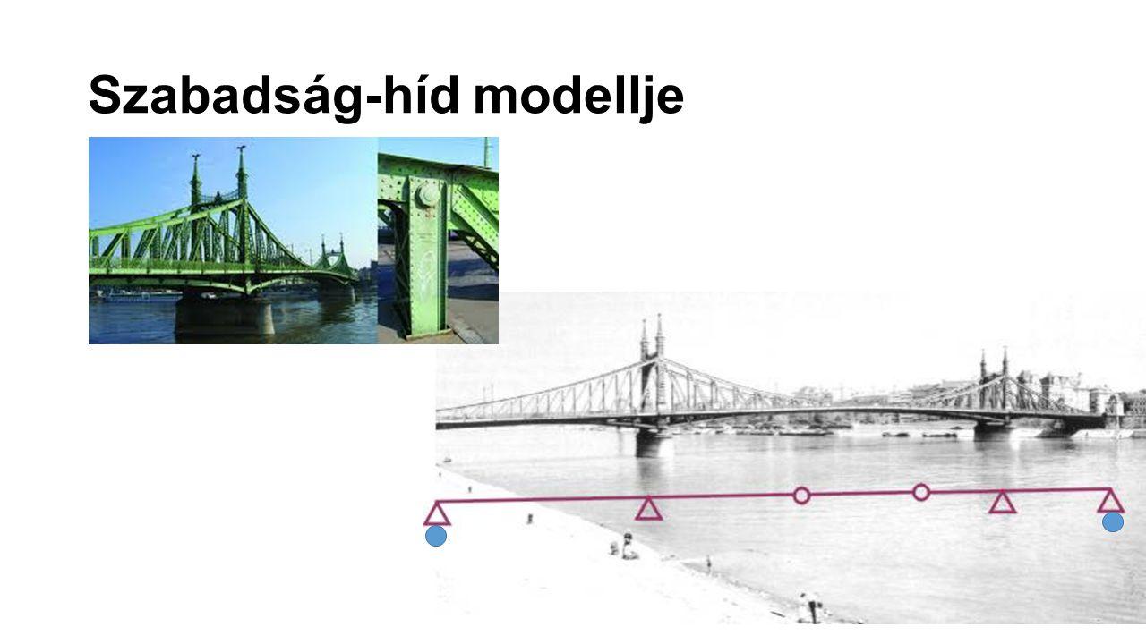 Szabadság-híd modellje