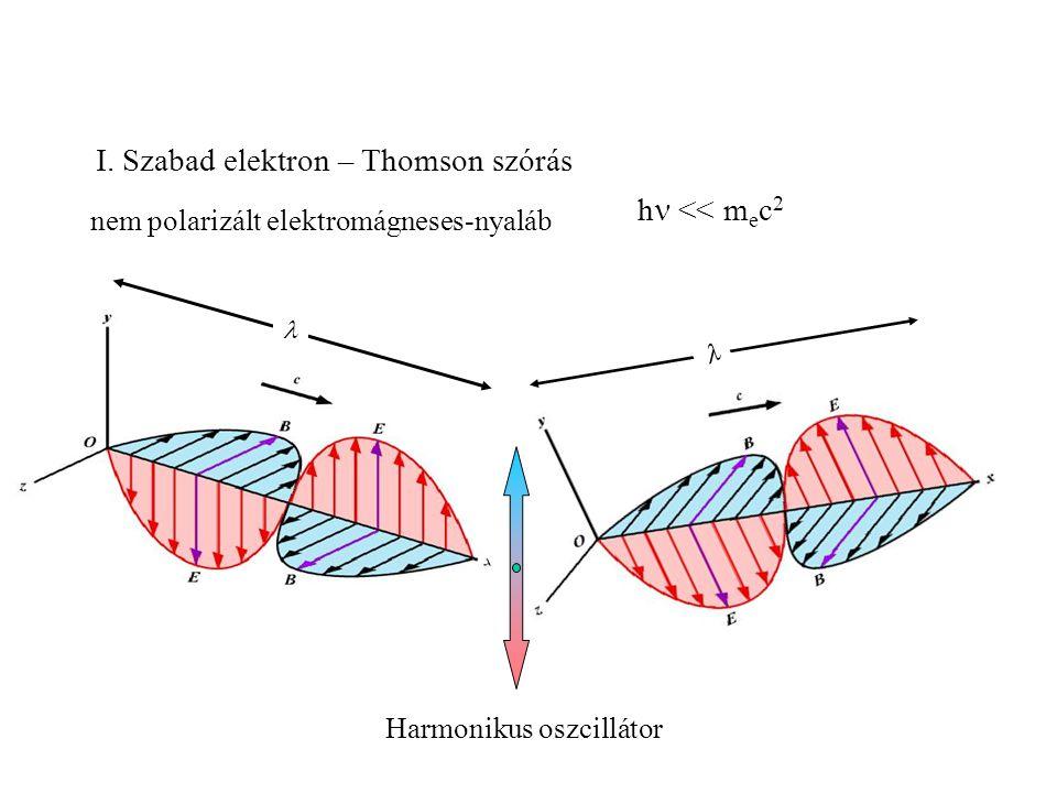 szögfüggő hatáskeresztmetszet (egységnyi térszögbe kisugárzott energiahányad) ϑ klasszikus elektronsugár