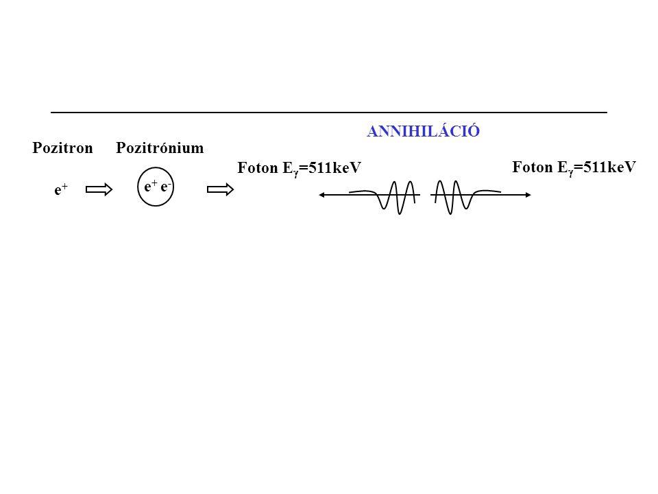 Pozitron e+e+ e+e+ e-e- Pozitrónium Foton E  =511keV ANNIHILÁCIÓ