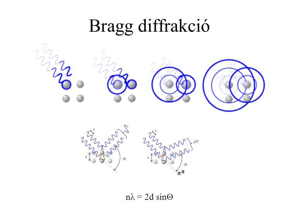 Kisszögű röntgen szórás (~0 o ) - SAXS d ~ nm –  m kolloid rendszerek, pórusos anyagok vizsgálata Nagyszögű röntgen szórás (>5 o ) - WAXS d < nm -Röntgen krisztallográfia -Makromolekula krisztallográfia
