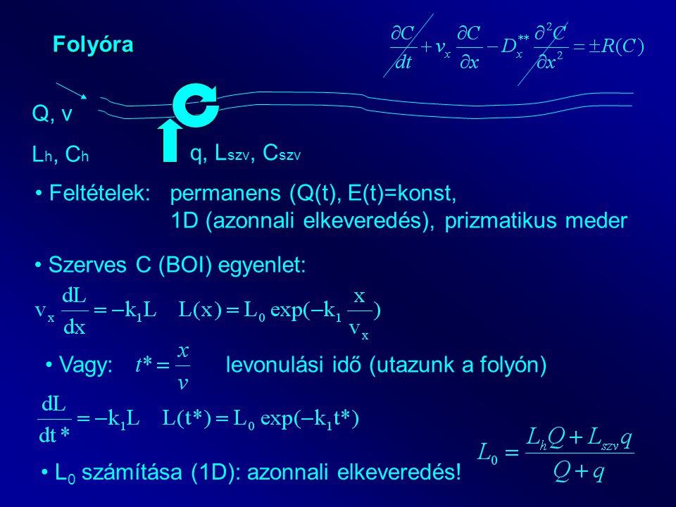 Folyóra Q, v L h, C h q, L szv, C szv Feltételek: permanens (Q(t), E(t)=konst, 1D (azonnali elkeveredés), prizmatikus meder Szerves C (BOI) egyenlet: