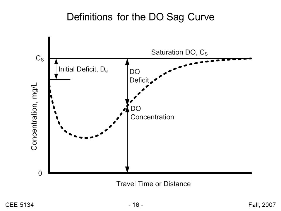 CEE 5134 - 16 - Fall, 2007 Definitions for the DO Sag Curve