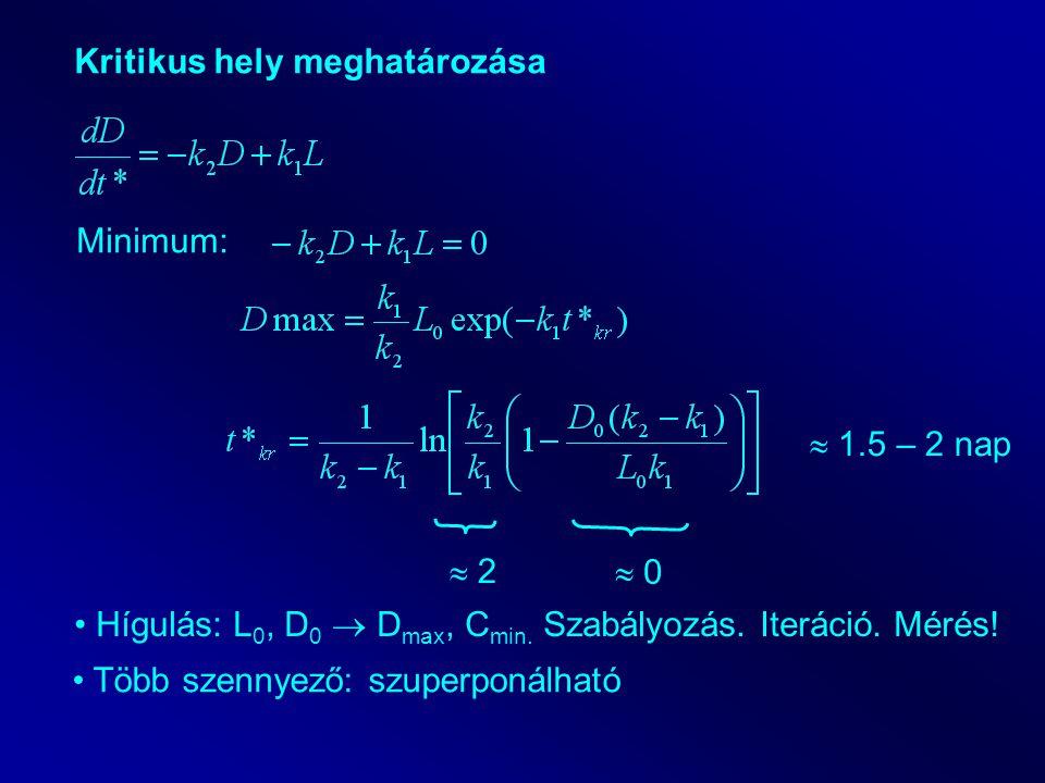 Kritikus hely meghatározása Minimum:  0  2  1.5 – 2 nap Hígulás: L 0, D 0  D max, C min. Szabályozás. Iteráció. Mérés! Több szennyező: szuperponál