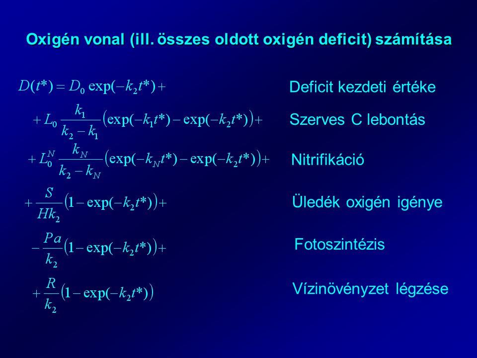 Oxigén vonal (ill. összes oldott oxigén deficit) számítása Deficit kezdeti értéke Szerves C lebontás Nitrifikáció Üledék oxigén igénye Fotoszintézis V