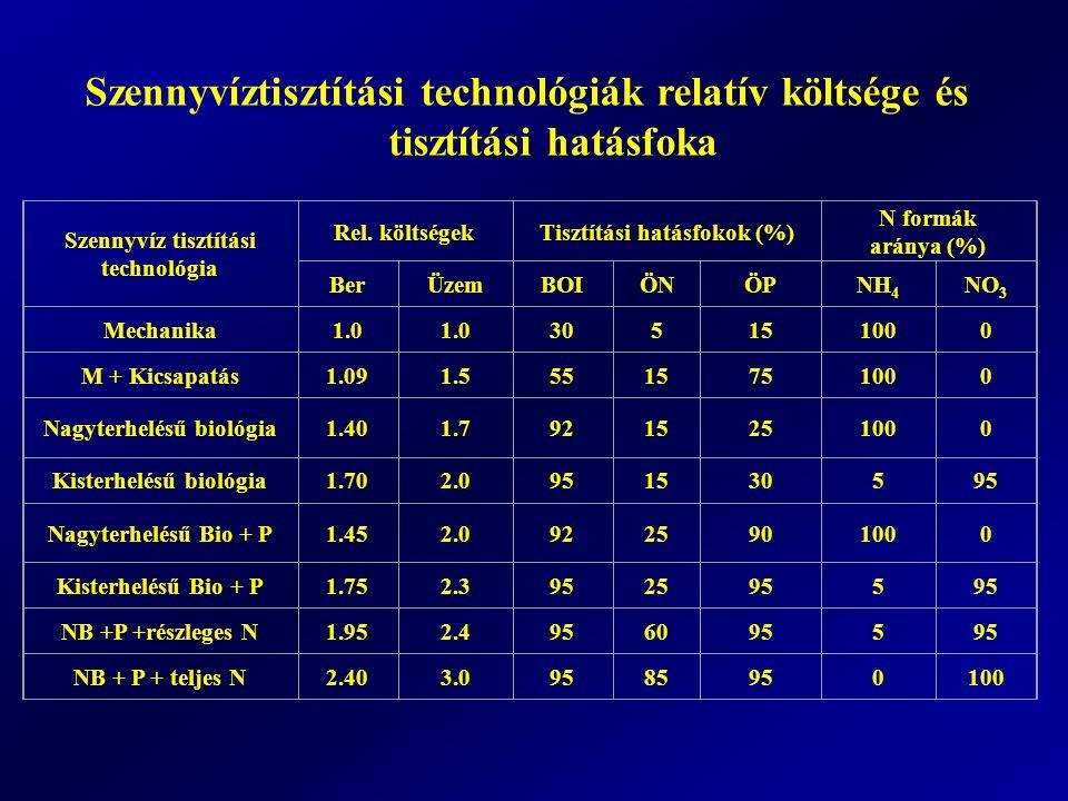 Szennyvíztisztítási technológiák relatív költsége és tisztítási hatásfoka Szennyvíz tisztítási technológia Rel. költségekTisztítási hatásfokok (%) N f
