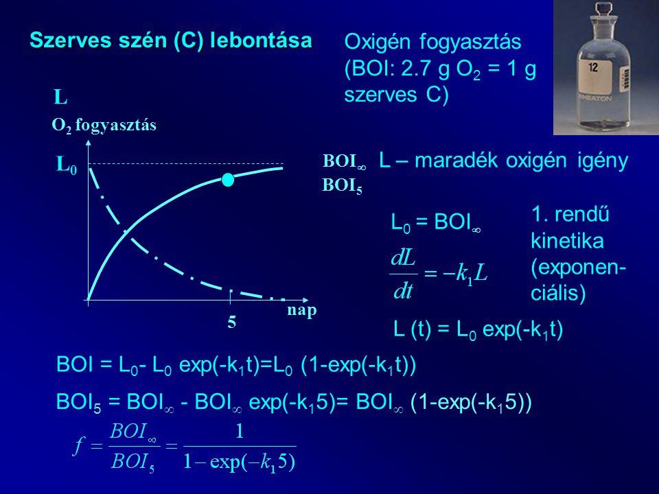 nap O 2 fogyasztás Szerves szén (C) lebontása BOI  5 BOI 5 L Oxigén fogyasztás (BOI: 2.7 g O 2 = 1 g szerves C) L – maradék oxigén igény L0L0 L 0 = B