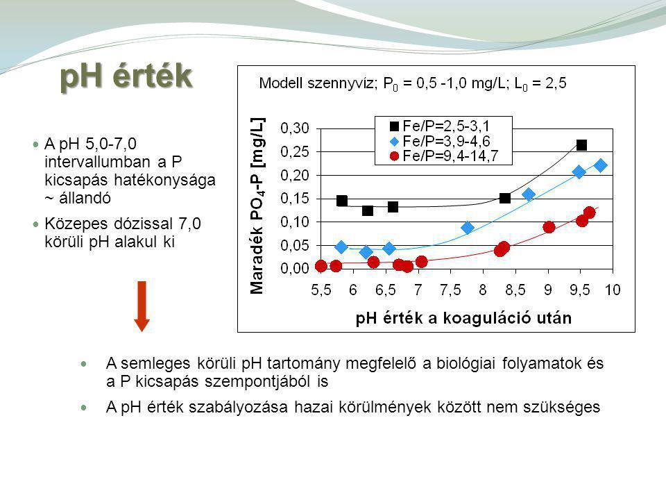 pH érték A semleges körüli pH tartomány megfelelő a biológiai folyamatok és a P kicsapás szempontjából is A pH érték szabályozása hazai körülmények között nem szükséges A pH 5,0-7,0 intervallumban a P kicsapás hatékonysága ~ állandó Közepes dózissal 7,0 körüli pH alakul ki