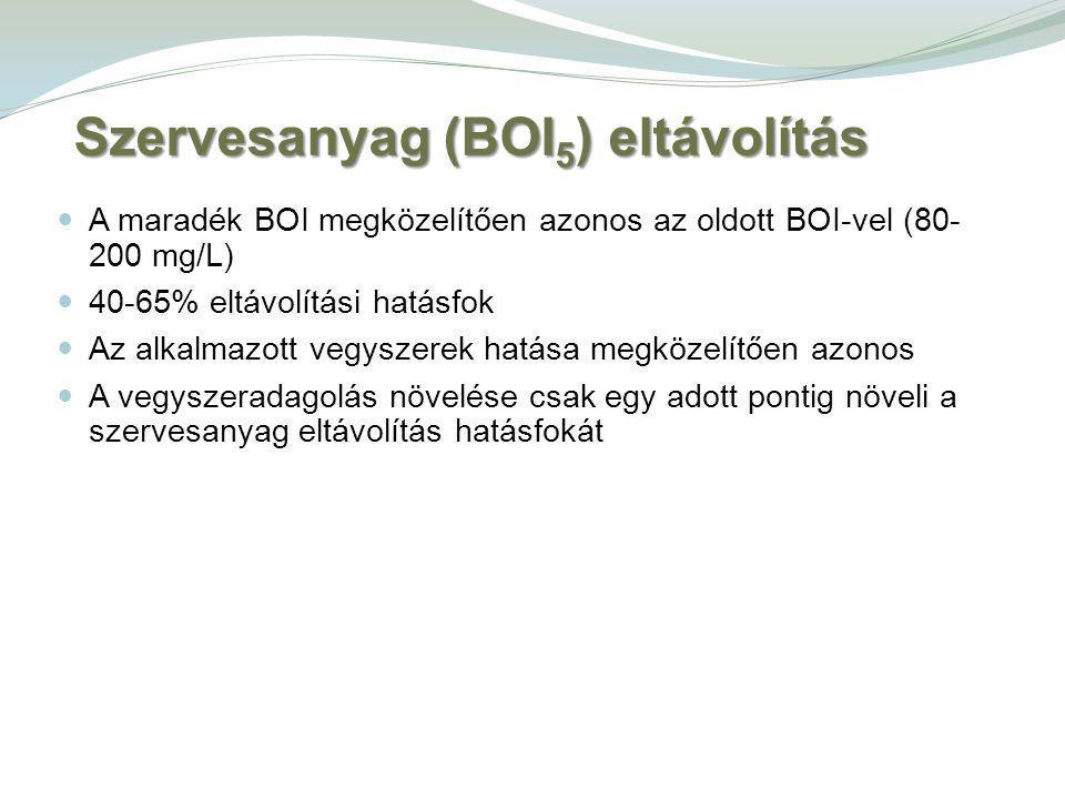 A maradék BOI megközelítően azonos az oldott BOI-vel (80- 200 mg/L) 40-65% eltávolítási hatásfok Az alkalmazott vegyszerek hatása megközelítően azonos A vegyszeradagolás növelése csak egy adott pontig növeli a szervesanyag eltávolítás hatásfokát Szervesanyag (BOI 5 ) eltávolítás