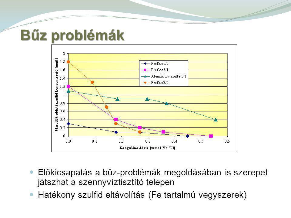 Előkicsapatás a bűz-problémák megoldásában is szerepet játszhat a szennyvíztisztító telepen Hatékony szulfid eltávolítás (Fe tartalmú vegyszerek) Bűz problémák