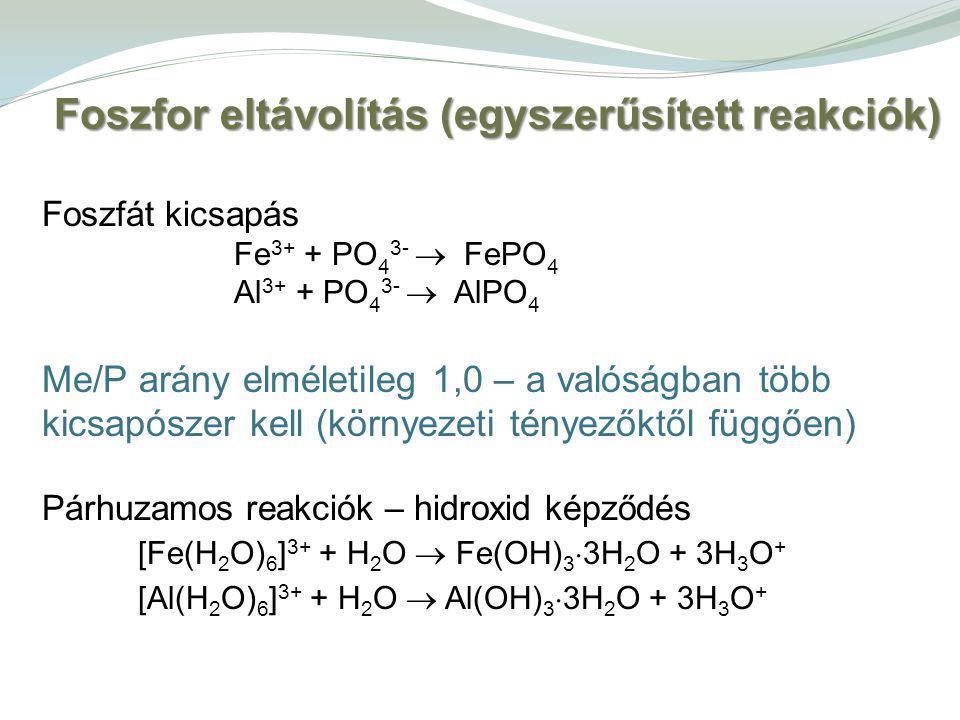 Foszfát kicsapás Fe 3+ + PO 4 3-  FePO 4 Al 3+ + PO 4 3-  AlPO 4 Me/P arány elméletileg 1,0 – a valóságban több kicsapószer kell (környezeti tényezőktől függően) Párhuzamos reakciók – hidroxid képződés [Fe(H 2 O) 6 ] 3+ + H 2 O  Fe(OH) 3  3H 2 O + 3H 3 O + [Al(H 2 O) 6 ] 3+ + H 2 O  Al(OH) 3  3H 2 O + 3H 3 O + Foszfor eltávolítás (egyszerűsített reakciók)