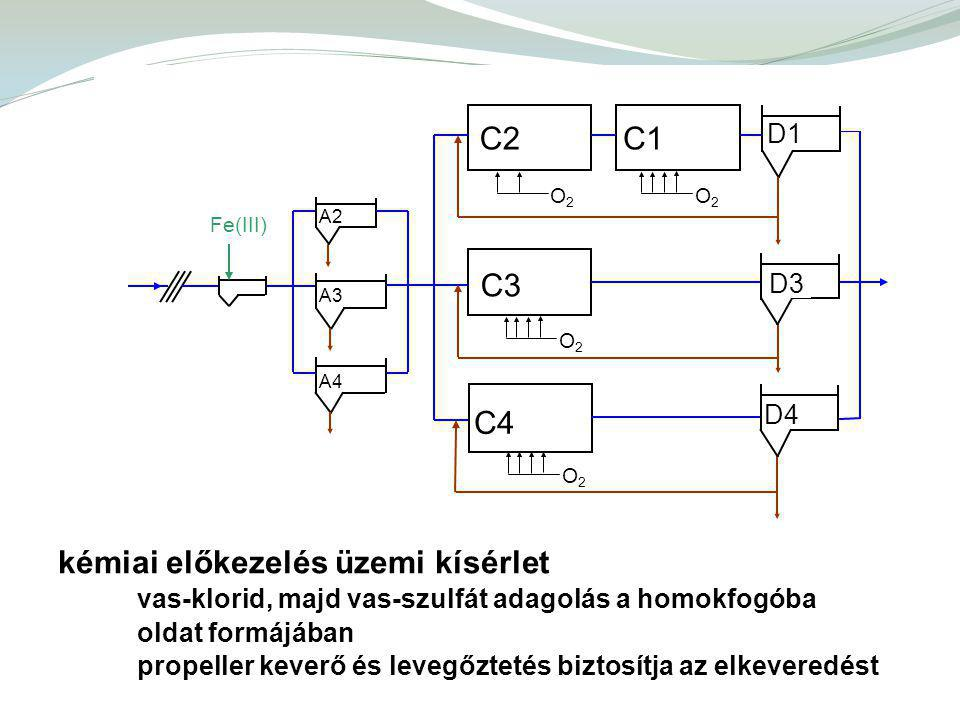 kémiai előkezelés üzemi kísérlet vas-klorid, majd vas-szulfát adagolás a homokfogóba oldat formájában propeller keverő és levegőztetés biztosítja az elkeveredést O2O2 D3 A2 C2 Fe(III) C1 C3 C4 D4 D1 A3 A4 O2O2 O2O2 O2O2