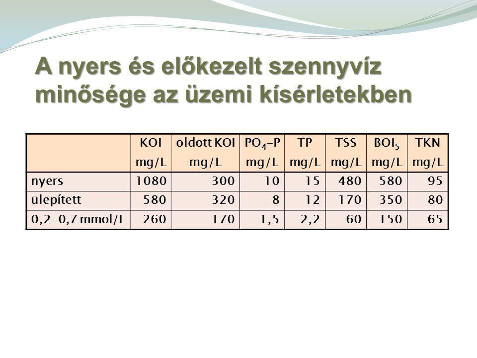 A nyers és előkezelt szennyvíz minősége az üzemi kísérletekben KOIoldott KOIPO 4 -PTPTSSBOI 5 TKN mg/L nyers1080 300 101548058095 ülepített580 320 81217035080 0,2-0,7 mmol/L260 170 1,52,26015065