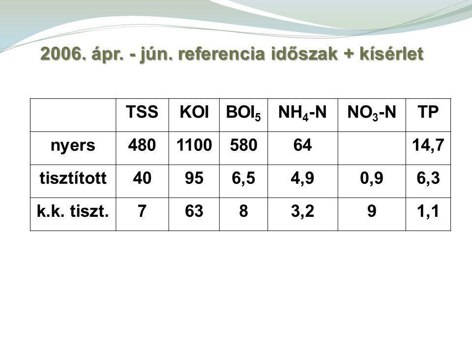 TSSKOIBOI 5 NH 4 -NNO 3 -NTP nyers48011005806414,7 tisztított40956,54,90,96,3 k.k.