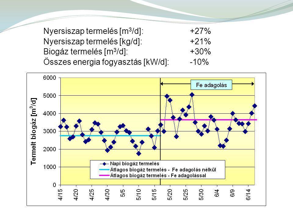 Nyersiszap termelés [m 3 /d]: +27% Nyersiszap termelés [kg/d]: +21% Biogáz termelés [m 3 /d]: +30% Összes energia fogyasztás [kW/d]: -10%
