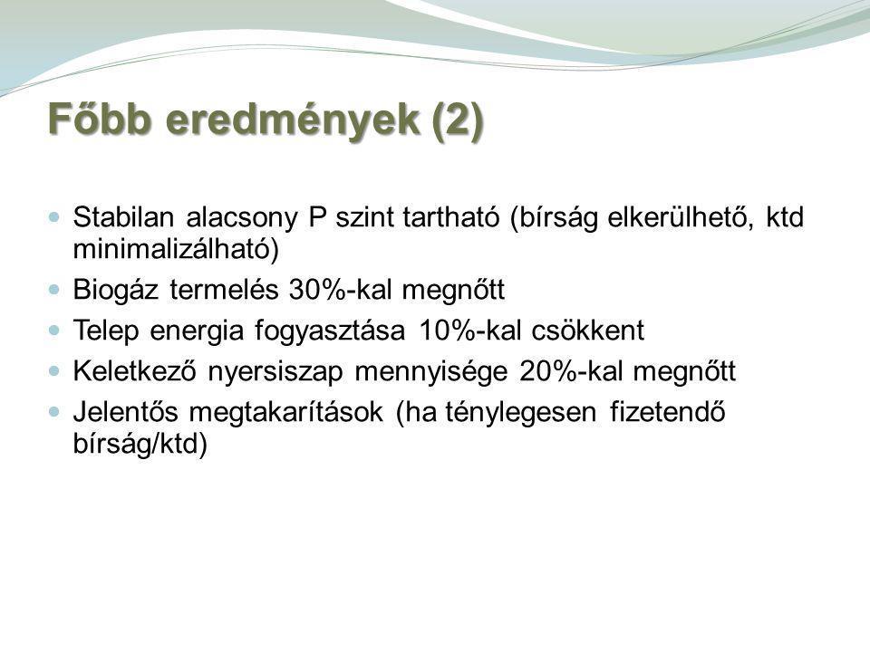 Főbb eredmények (2) Stabilan alacsony P szint tartható (bírság elkerülhető, ktd minimalizálható) Biogáz termelés 30%-kal megnőtt Telep energia fogyasztása 10%-kal csökkent Keletkező nyersiszap mennyisége 20%-kal megnőtt Jelentős megtakarítások (ha ténylegesen fizetendő bírság/ktd)