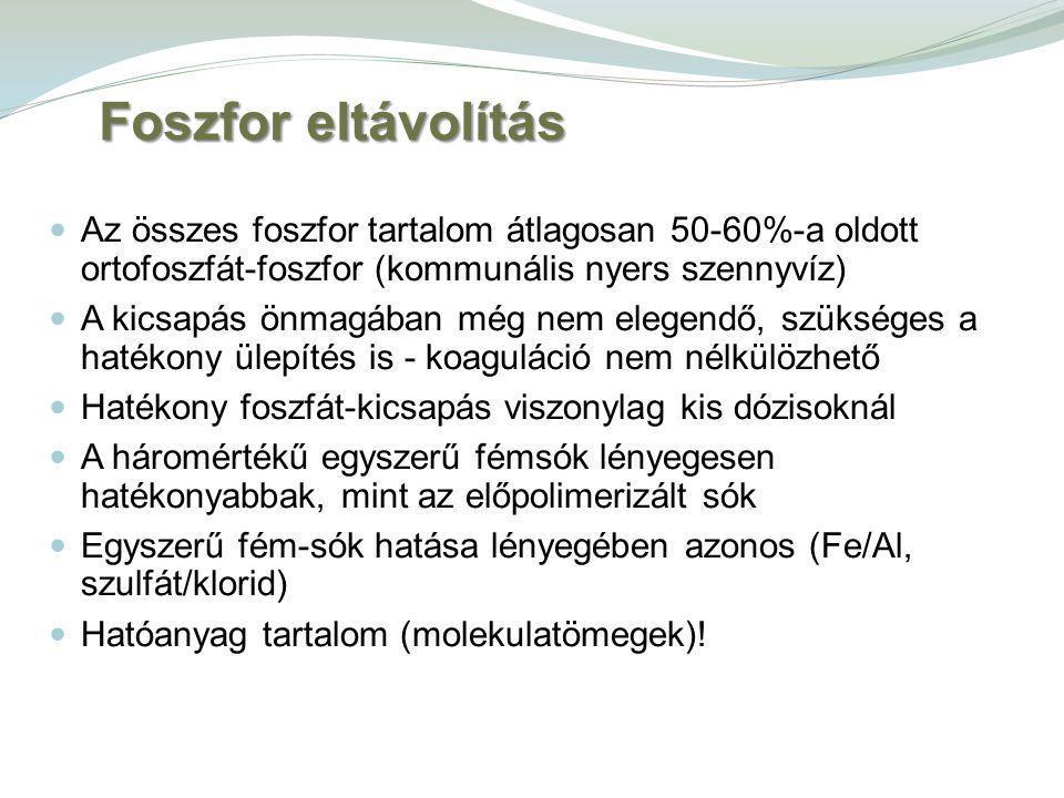 Biológiai tisztítóegységek szervesanyag terhelésének csökkenése Nyers szennyvíz KOI : 800-1400 mg/L (200-400 mg/L oldott) BOI: 400-800 mg/L