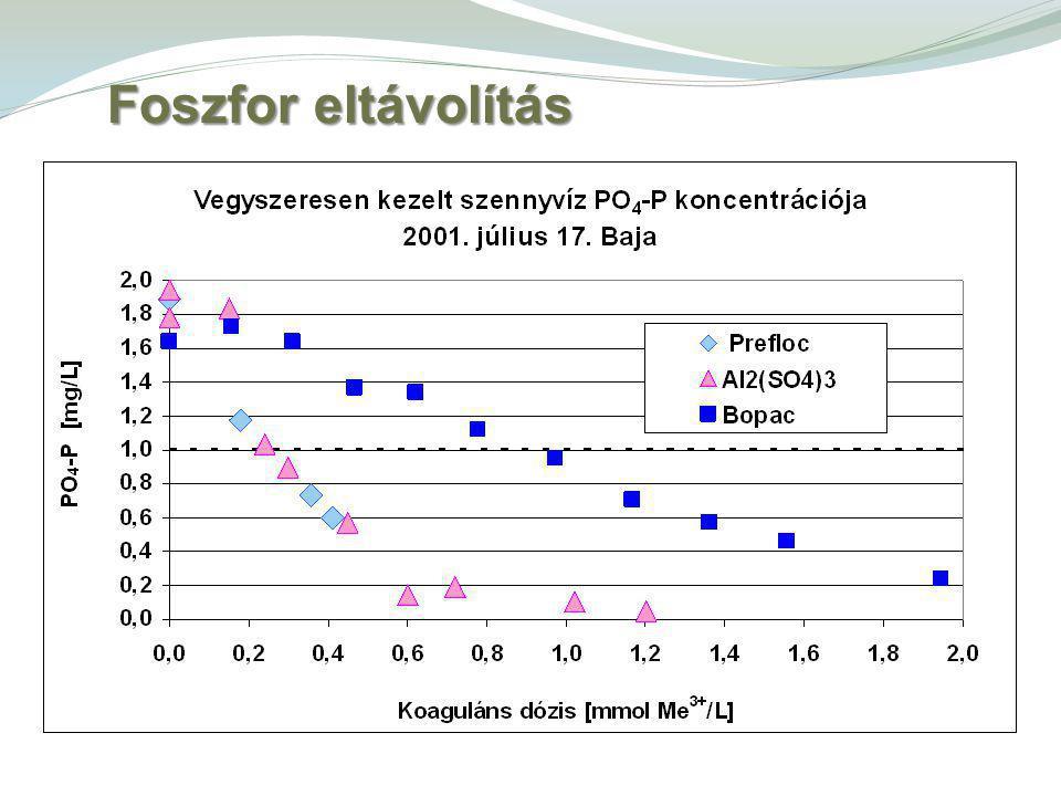 Dózis növelésével a hidroxid képződés jelentősége megnő (PO 4 -P nagy része szilárd formába került – további fém a hidroxid-képződésre fordítódik (költség-hatékonyság!) Kicsapás/fázis-szétválasztás Foszfor eltávolítás