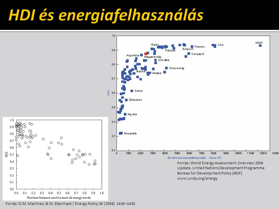 Forrás: D.M. Martínez, B.W. Ebenhack / Energy Policy 36 (2008) 1430–1435 Forrás: World Energy Assessment: Overview 2004 Update. United Nations Develop