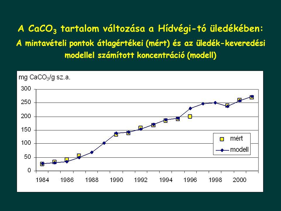 A CaCO 3 tartalom változása a Hídvégi-tó üledékében: A mintavételi pontok átlagértékei (mért) és az üledék-keveredési modellel számított koncentráció (modell)