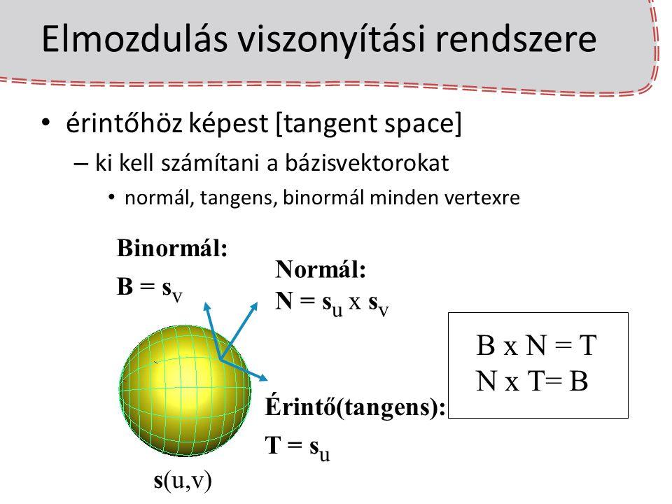 Elmozdulás viszonyítási rendszere érintőhöz képest [tangent space] – ki kell számítani a bázisvektorokat normál, tangens, binormál minden vertexre s(u
