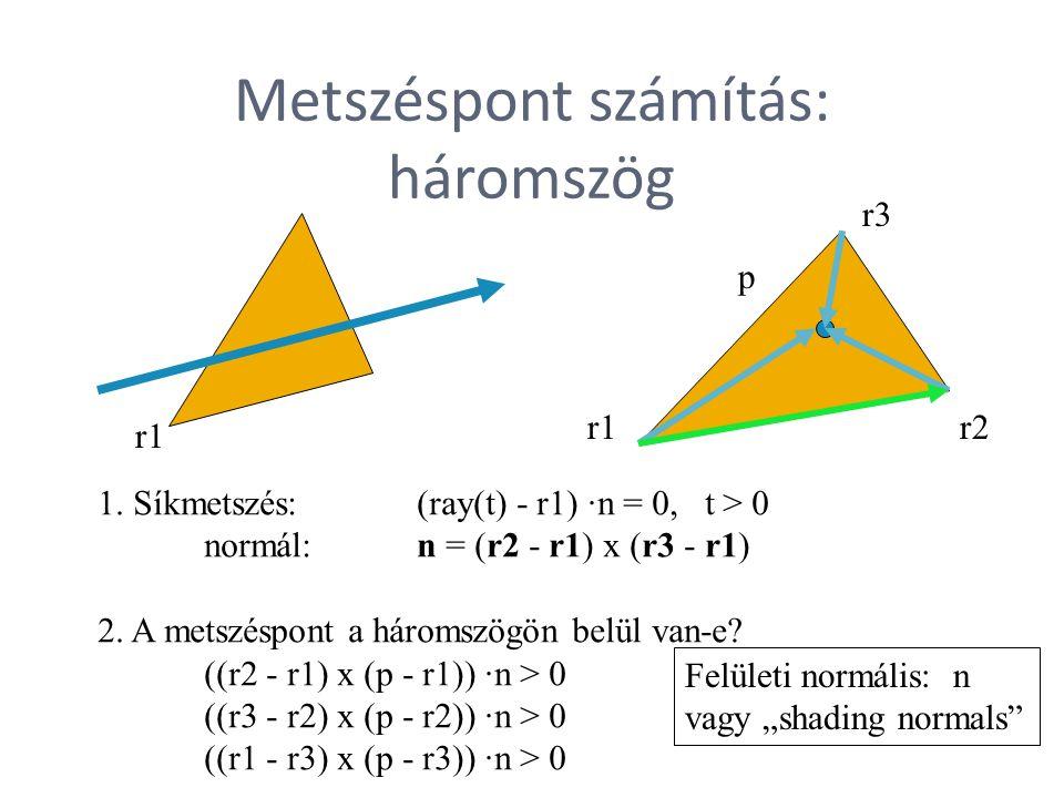 Metszéspont számítás: háromszög 1. Síkmetszés: (ray(t) - r1) ·n = 0, t > 0 normál: n = (r2 - r1) x (r3 - r1) 2. A metszéspont a háromszögön belül van-