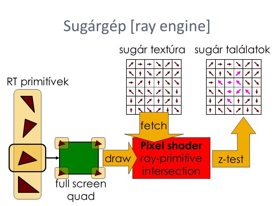 Sugárgép [ray engine] sugár textúra RT primitívek full screen quad Pixel shader ray-primitive intersection draw fetch z-test sugár találatok