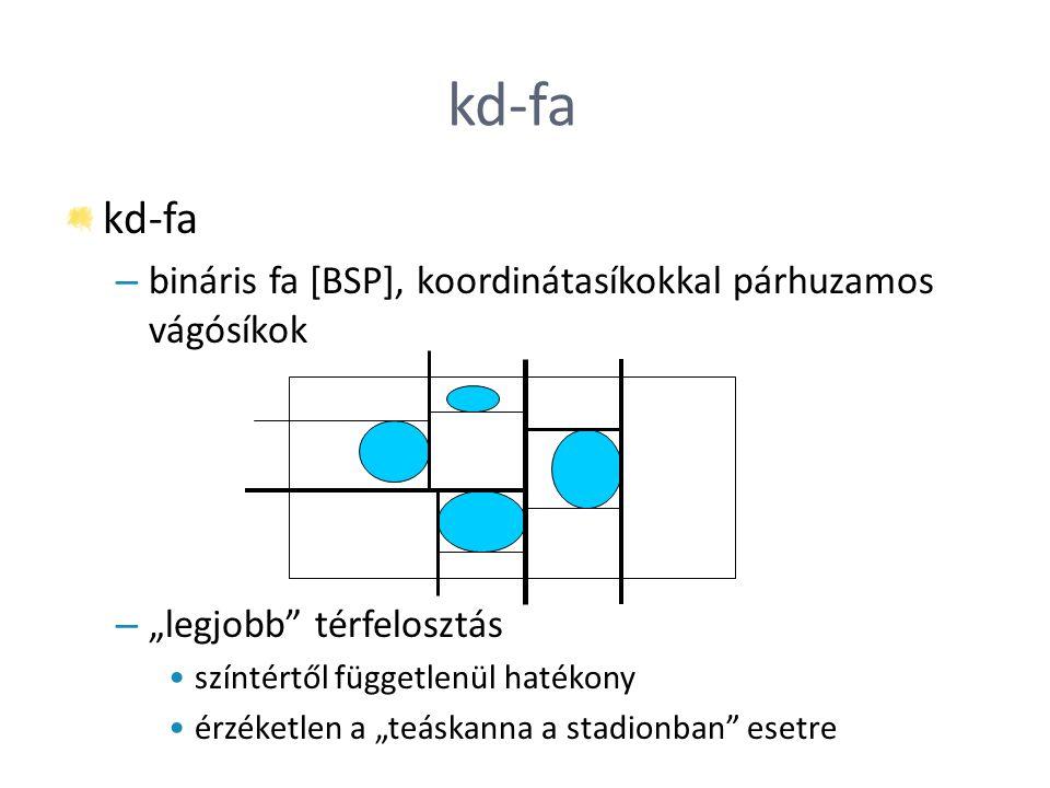 """kd-fa – bináris fa [BSP], koordinátasíkokkal párhuzamos vágósíkok – """"legjobb"""" térfelosztás színtértől függetlenül hatékony érzéketlen a """"teáskanna a s"""