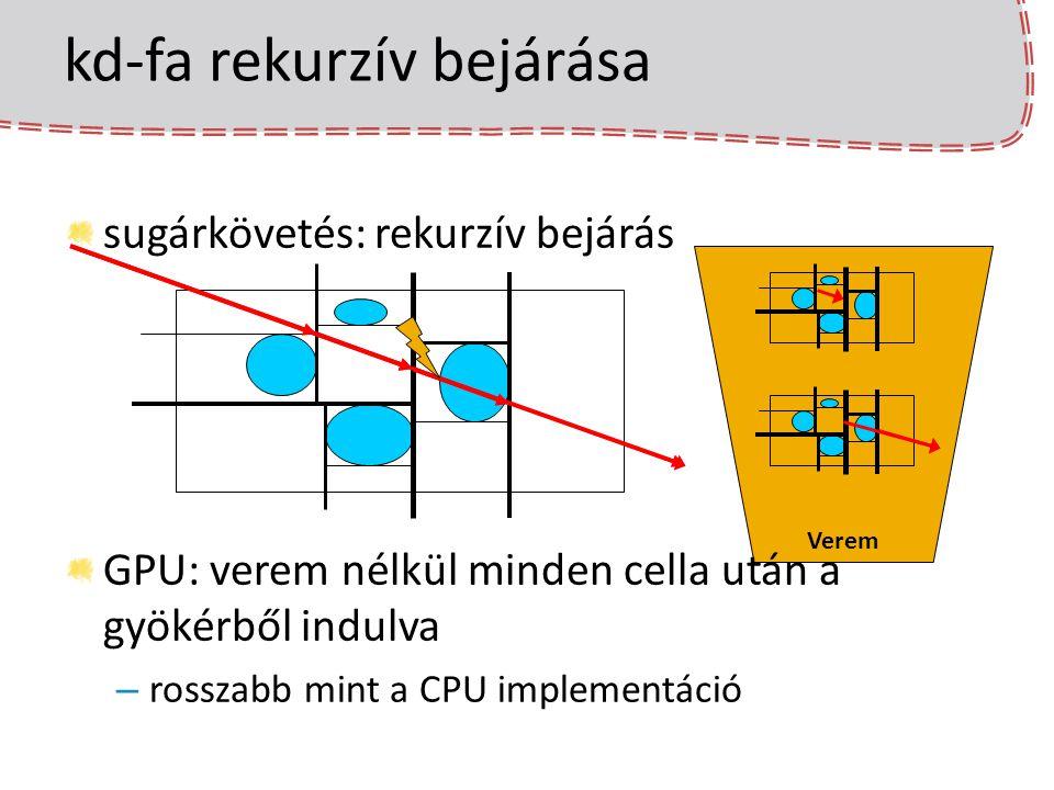 kd-fa rekurzív bejárása Verem sugárkövetés: rekurzív bejárás GPU: verem nélkül minden cella után a gyökérből indulva – rosszabb mint a CPU implementác