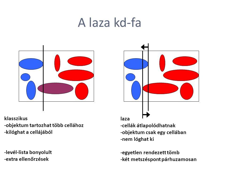 A laza kd-fa klasszikus -objektum tartozhat több cellához -kilóghat a cellájából -levél-lista bonyolult -extra ellenőrzések laza -cellák átlapolódhatn