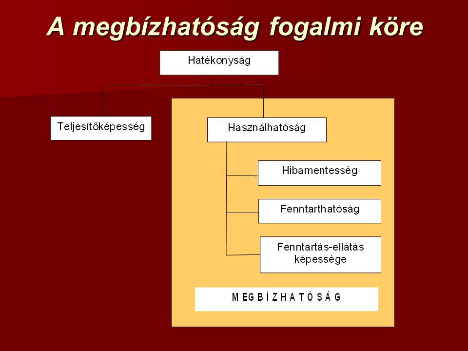Alapfogalmak megbízhatóság: gyűjtőfogalom megbízhatóság: gyűjtőfogalom –hibamentesség –karbantarthatóság és javíthatóság –használhatóság –karbantartás használhatóság: az adott idő(intervallumban) üzemszerűen működik vagy rendelkezésre áll használhatóság: az adott idő(intervallumban) üzemszerűen működik vagy rendelkezésre áll hibamentesség: összes funkcióját ellátja hibamentesség: összes funkcióját ellátja