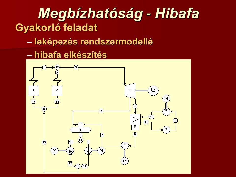 Megbízhatóság - Hibafa Gyakorló feladat –leképezés rendszermodellé –hibafa elkészítés