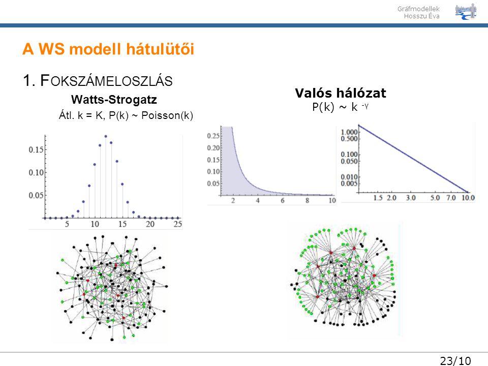 Gráfmodellek Hosszu Éva 23/10 1. F OKSZÁMELOSZLÁS Watts-Strogatz Átl. k = K, P(k) ~ Poisson(k) A WS modell hátulütői Valós hálózat P(k) ~ k -γ