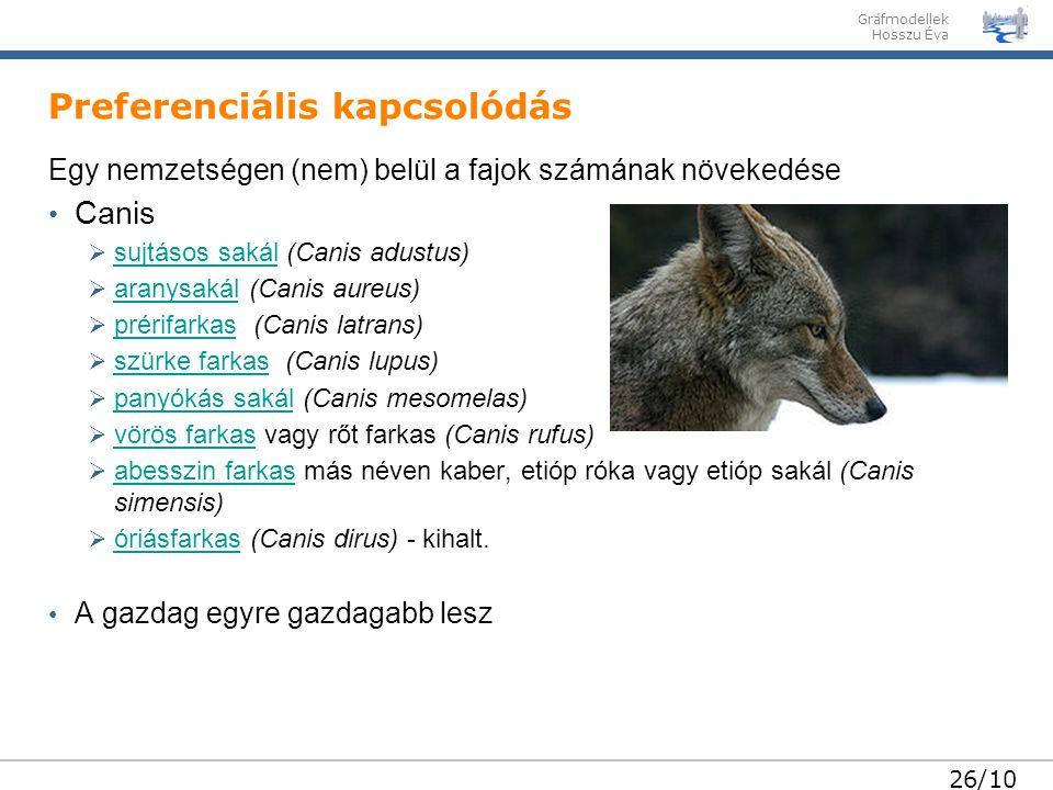 Gráfmodellek Hosszu Éva 26/10 Preferenciális kapcsolódás Egy nemzetségen (nem) belül a fajok számának növekedése Canis  sujtásos sakál (Canis adustus