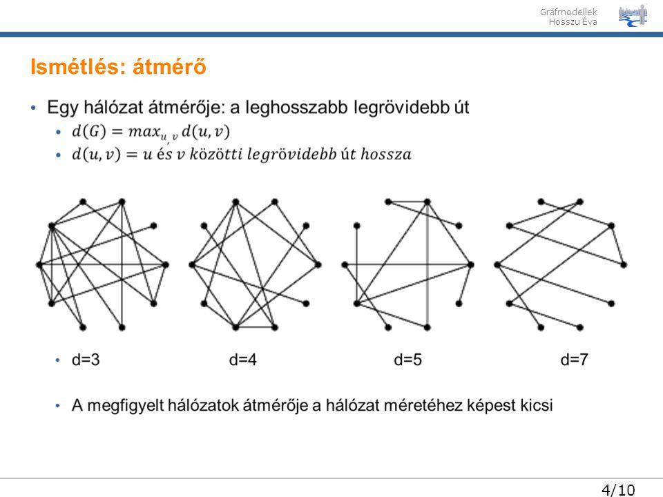 Gráfmodellek Hosszu Éva 5/10 Két tetszőleges pont közötti átlagos távolság a hálózat átmérőjéhez képest kicsi Szociális hálózatok Internet A komplex hálózatokra igaz a kisvilág-tulajdonság Ismétlés: kisvilág-tulajdonság