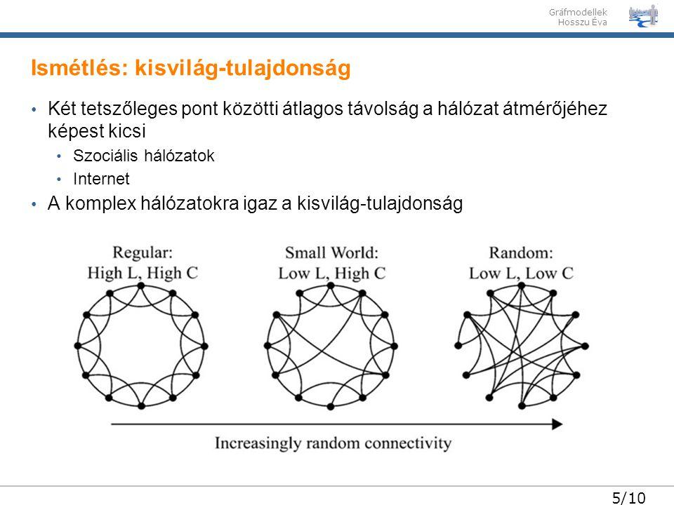 Gráfmodellek Hosszu Éva 5/10 Két tetszőleges pont közötti átlagos távolság a hálózat átmérőjéhez képest kicsi Szociális hálózatok Internet A komplex h