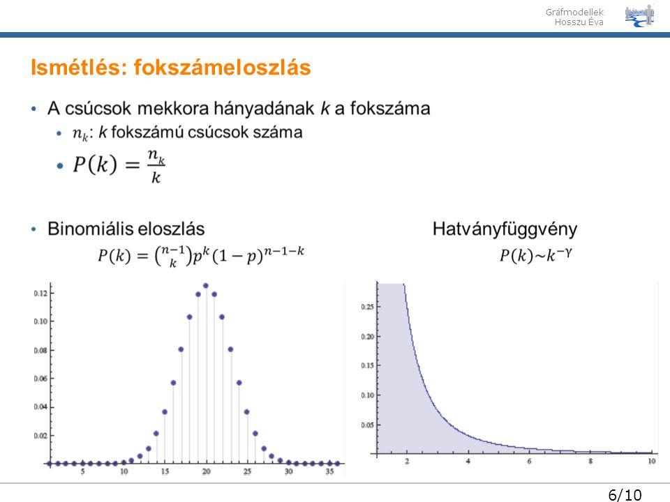 Gráfmodellek Hosszu Éva 7/10 A fokszámeloszlás hatványfüggvényt követ Ismétlés: skálafüggetlenség