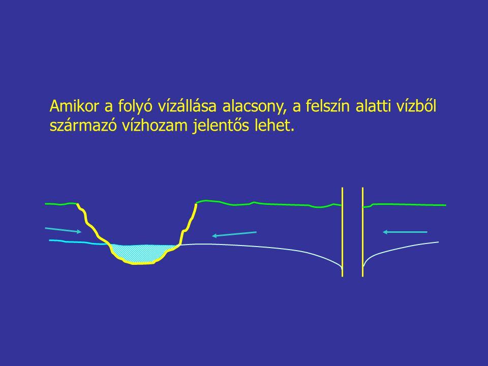 Amikor a folyó vízállása alacsony, a felszín alatti vízből származó vízhozam jelentős lehet.