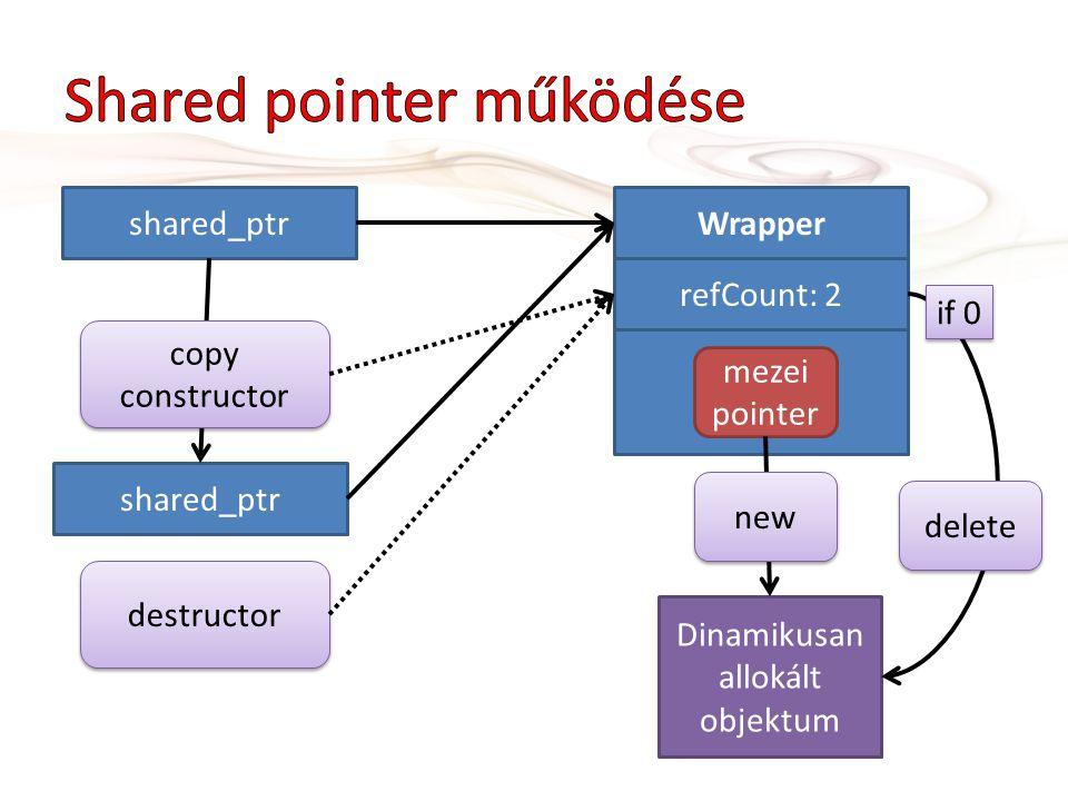Dinamikusan allokált objektum Wrapper refCount: 1 mezei pointer shared_ptr new shared_ptr copy constructor refCount: 2 destructor delete if 0