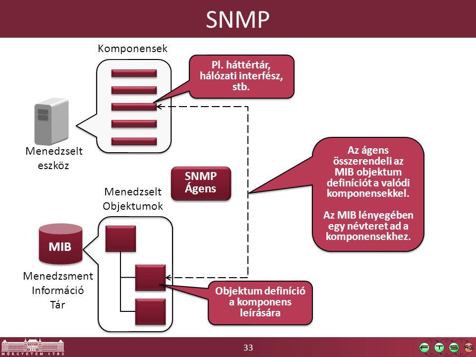 33 SNMP MIB SNMP Ágens SNMP Ágens Menedzselt eszköz Komponensek Menedzsment Információ Tár Menedzselt Objektumok Pl.