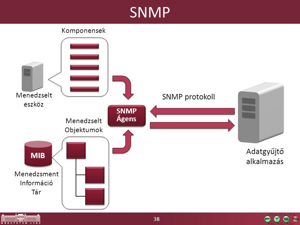 38 SNMP MIB SNMP Ágens SNMP Ágens Adatgyűjtő alkalmazás Menedzselt eszköz Komponensek Menedzsment Információ Tár Menedzselt Objektumok SNMP protokoll
