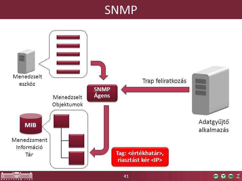41 SNMP Trap feliratkozás Tag:, riasztást kér MIB SNMP Ágens SNMP Ágens Adatgyűjtő alkalmazás Menedzselt eszköz Menedzsment Információ Tár Menedzselt Objektumok