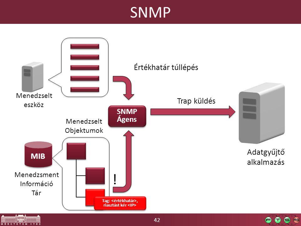 42 SNMP Trap küldés MIB SNMP Ágens SNMP Ágens Adatgyűjtő alkalmazás Menedzselt eszköz Menedzsment Információ Tár Menedzselt Objektumok Értékhatár túllépés Tag:, riasztást kér !