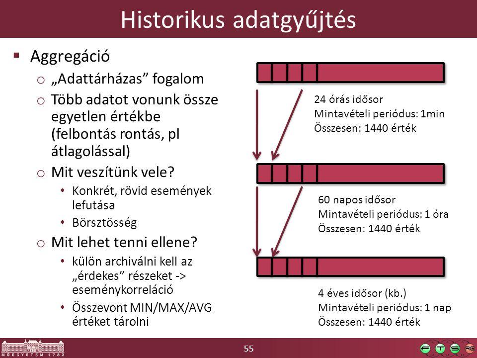 """55 Historikus adatgyűjtés  Aggregáció o """"Adattárházas fogalom o Több adatot vonunk össze egyetlen értékbe (felbontás rontás, pl átlagolással) o Mit veszítünk vele."""