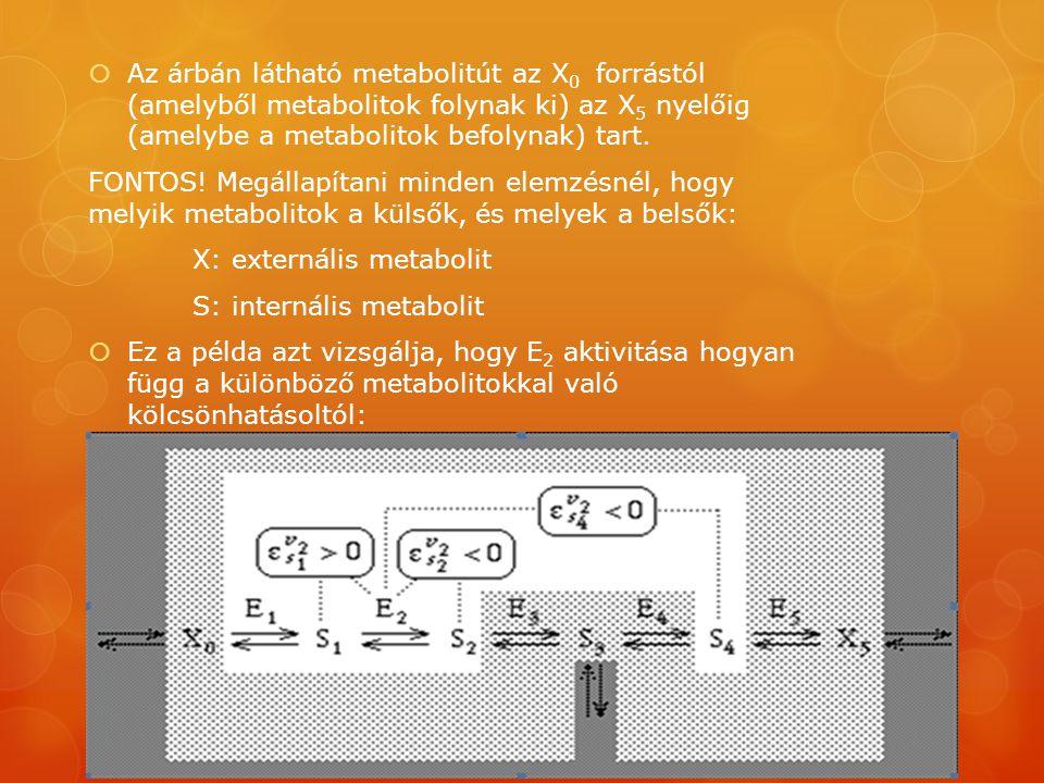  Az árbán látható metabolitút az X 0 forrástól (amelyből metabolitok folynak ki) az X 5 nyelőig (amelybe a metabolitok befolynak) tart. FONTOS! Megál