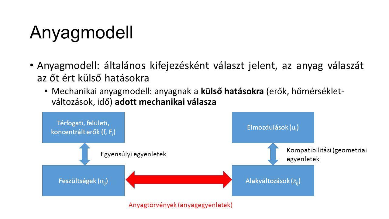 Anyagmodell Anyagmodell: általános kifejezésként választ jelent, az anyag válaszát az őt ért külső hatásokra Mechanikai anyagmodell: anyagnak a külső