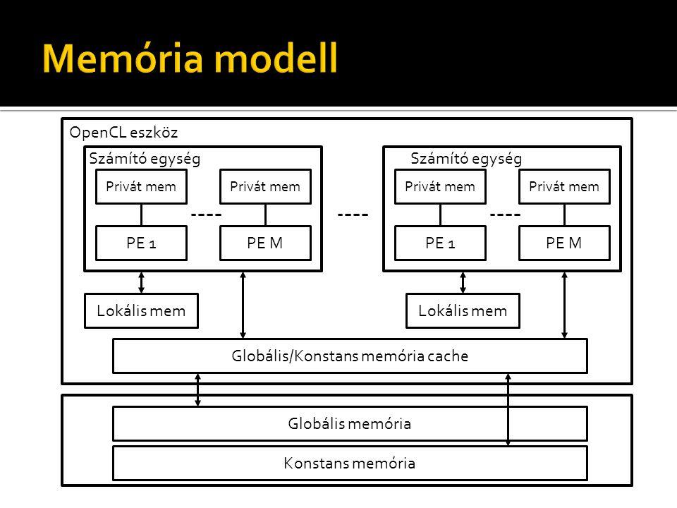 Privát mem PE 1PE M OpenCL eszköz Számító egység Privát mem Lokális mem Privát mem PE 1PE M Számító egység Privát mem Lokális mem Globális/Konstans memória cache Globális memória Konstans memória
