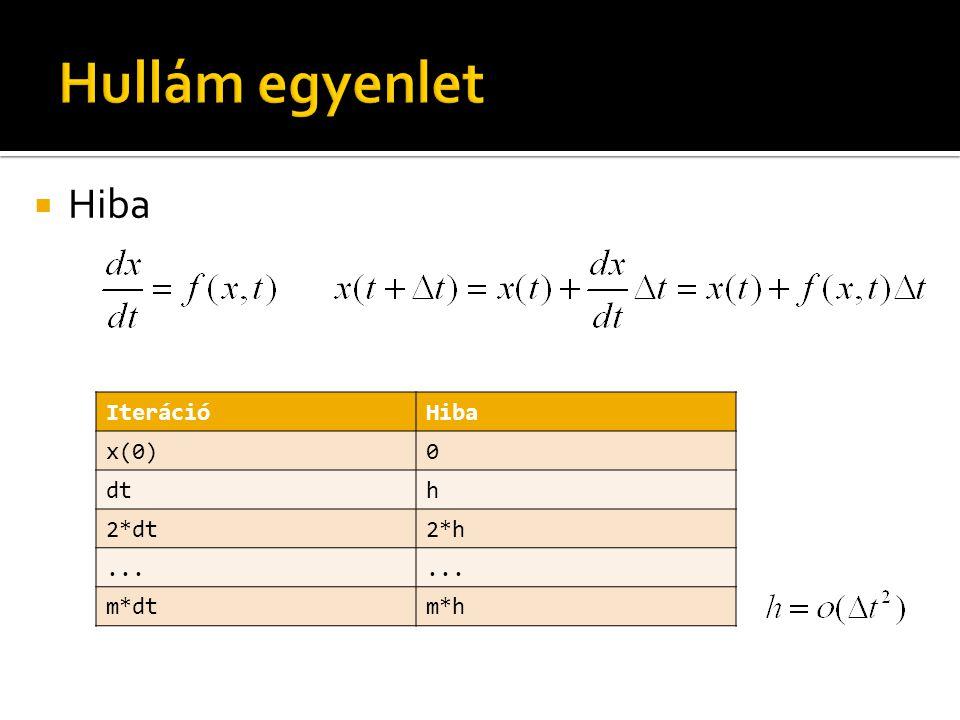  Hiba IterációHiba x(0)0 dth 2*dt2*h... m*dtm*h