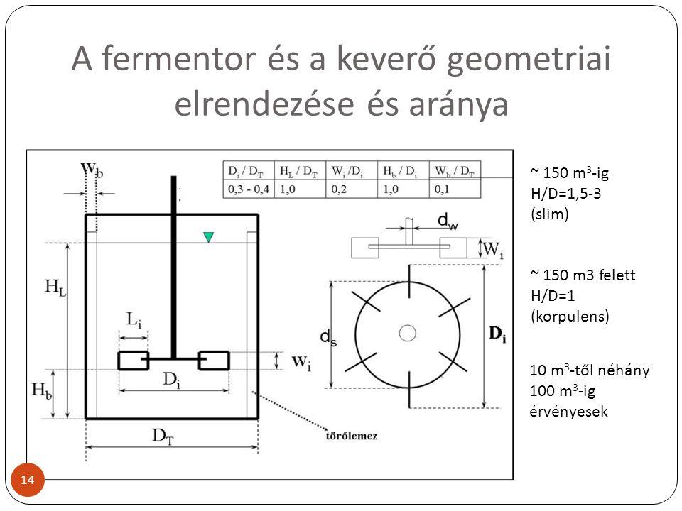 A fermentor és a keverő geometriai elrendezése és aránya ~ 150 m 3 -ig H/D=1,5-3 (slim) ~ 150 m3 felett H/D=1 (korpulens) 10 m 3 -től néhány 100 m 3 -