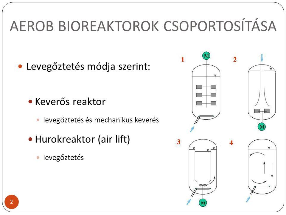 AEROB BIOREAKTOROK CSOPORTOSÍTÁSA Levegőztetés módja szerint: Keverős reaktor levegőztetés és mechanikus keverés Hurokreaktor (air lift) levegőztetés