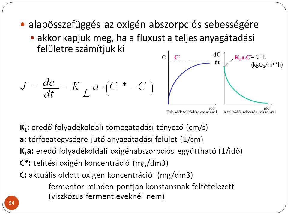 alapösszefüggés az oxigén abszorpciós sebességére akkor kapjuk meg, ha a fluxust a teljes anyagátadási felületre számítjuk ki K L : eredő folyadékolda